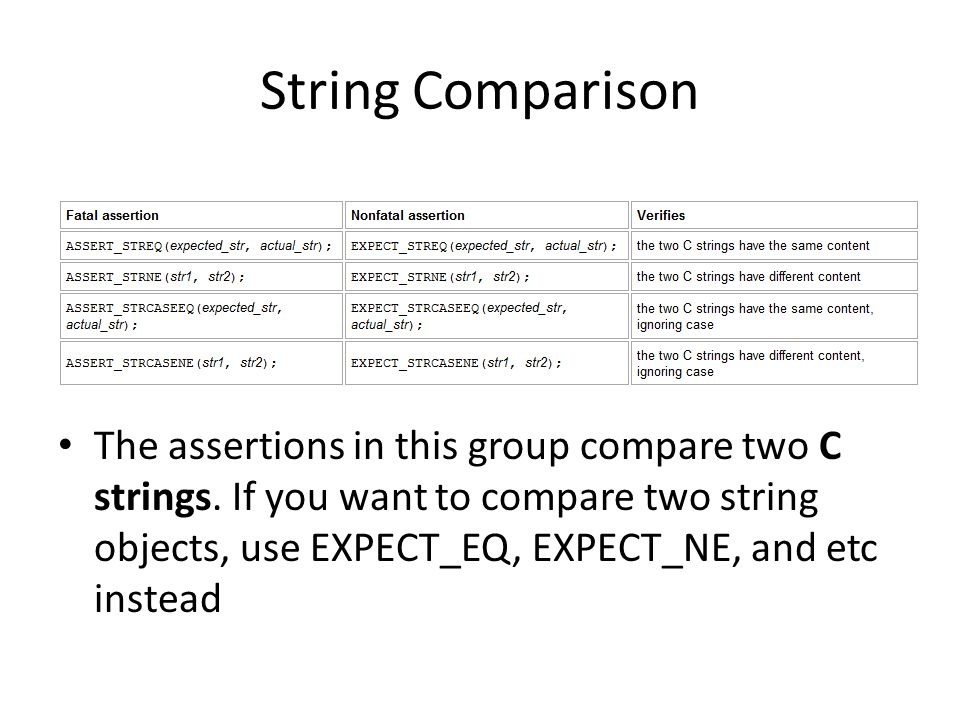 String Comparison The assertions in this group compare two C strings.
