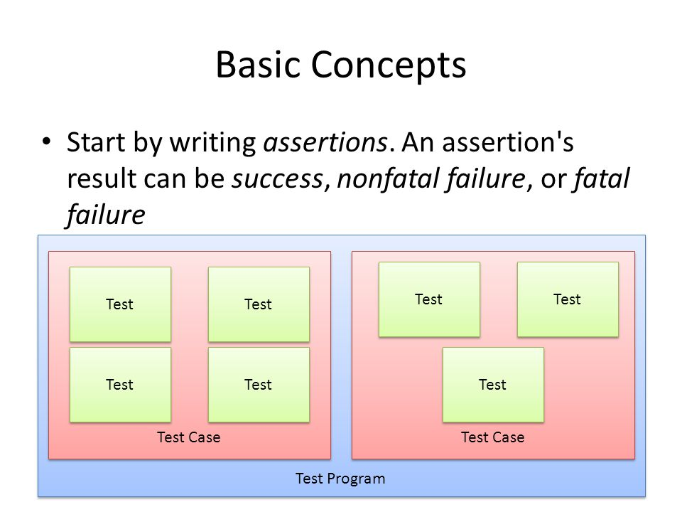 Basic Concepts Start by writing assertions.