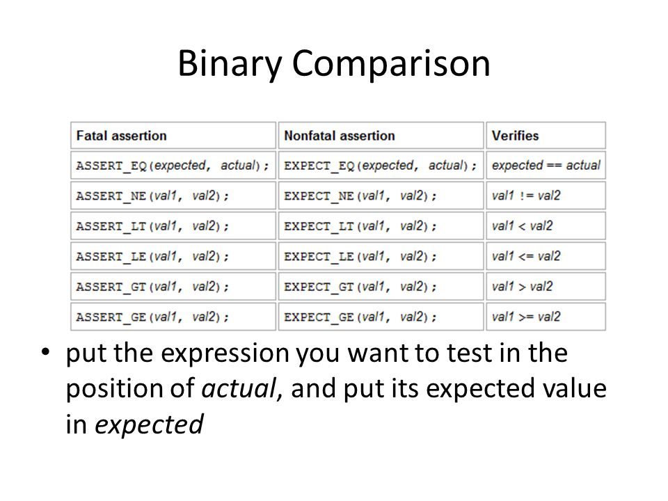 Binary Comparison Value arguments must be comparable by the assertion s comparison operator Values must support the << operator for streaming to an ostream If the corresponding operator is defined for the user-defined type, prefer using the ASSERT_*() macros