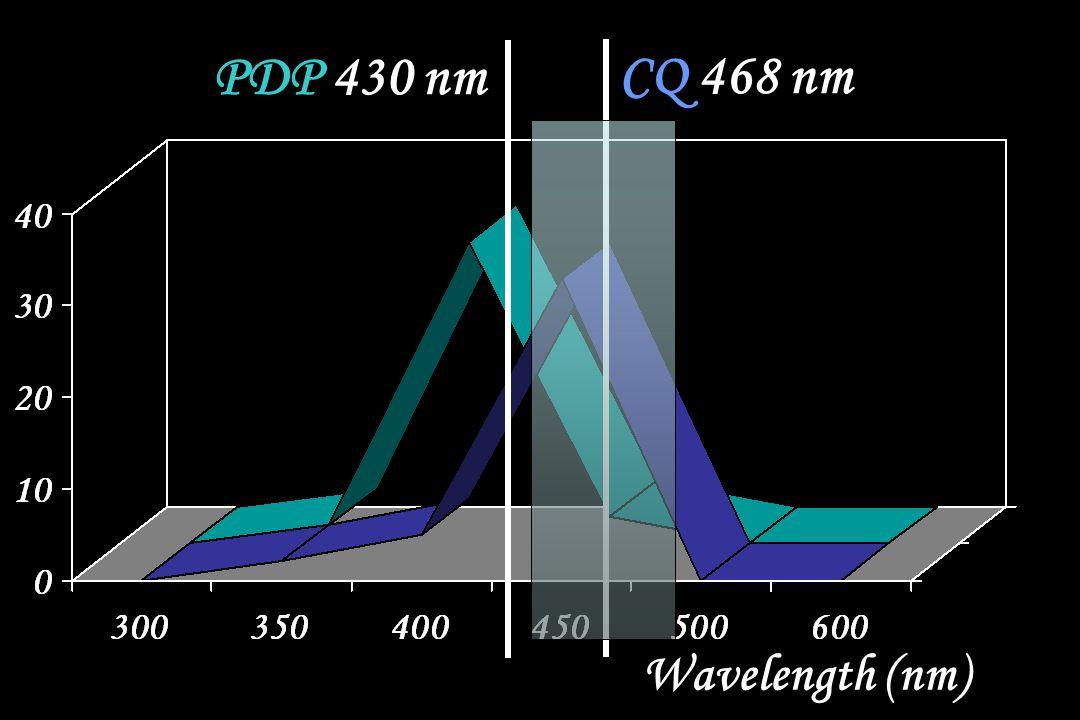 CQ 468 nm PDP 430 nm Wavelength (nm)