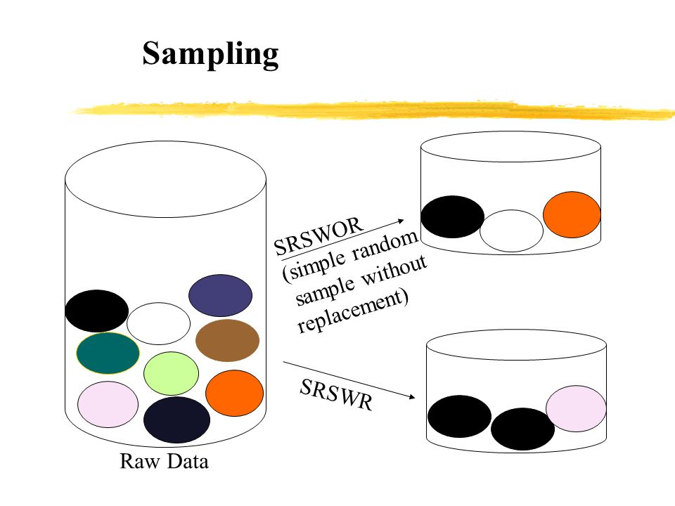 Sampling SRSWOR (simple random sample without replacement) SRSWR Raw Data