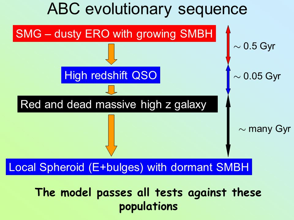ABC evolutionary sequence SMG – dusty ERO with growing SMBH High redshift QSO Red and dead massive high z galaxy Local Spheroid (E+bulges) with dormant SMBH » 0.5 Gyr » 0.05 Gyr » many Gyr The model passes all tests against these populations