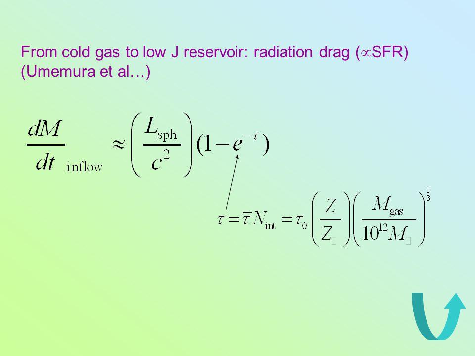 From cold gas to low J reservoir: radiation drag (  SFR) (Umemura et al…)