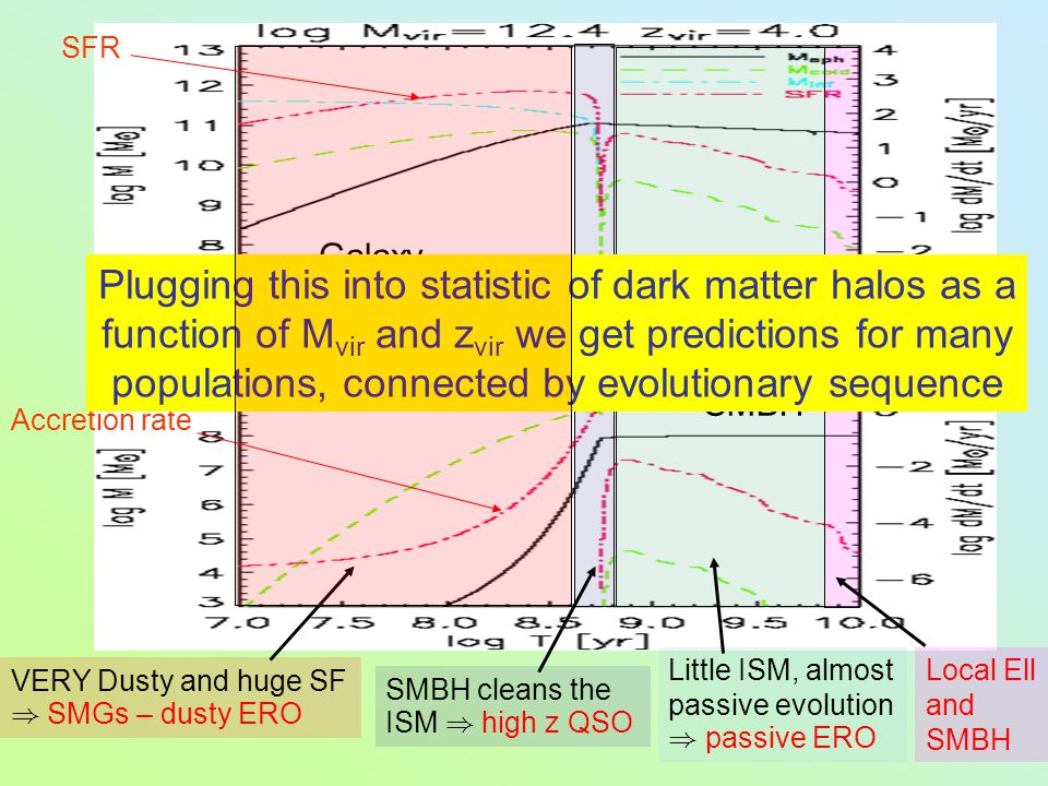 Galaxy SMBH Accretion rate SFR VERY Dusty and huge SF ) SMGs – dusty ERO SMBH cleans the ISM ) high z QSO Little ISM, almost passive evolution ) passive ERO Local Ell and SMBH Plugging this into statistic of dark matter halos as a function of M vir and z vir we get predictions for many populations, connected by evolutionary sequence