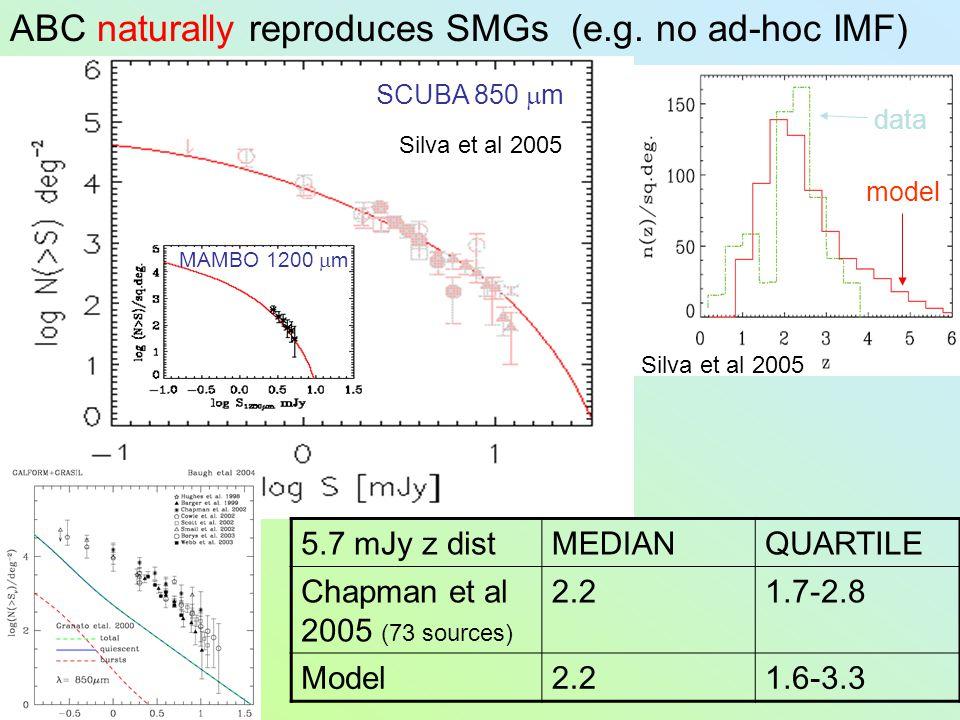 ABC naturally reproduces SMGs (e.g. no ad-hoc IMF) 5.7 mJy z distMEDIANQUARTILE Chapman et al 2005 (73 sources) 2.21.7-2.8 Model2.21.6-3.3 SCUBA 850 