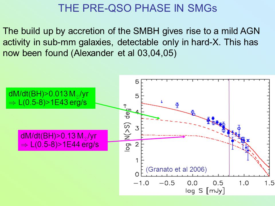 THE PRE-QSO PHASE IN SMGs The build up by accretion of the SMBH gives rise to a mild AGN activity in sub-mm galaxies, detectable only in hard-X. This