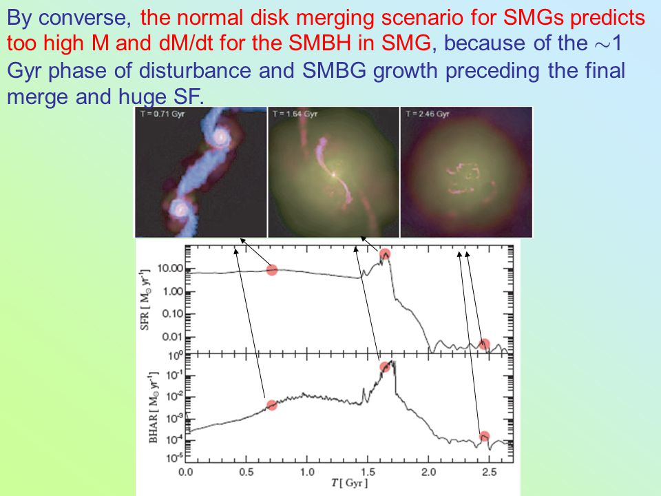 By converse, the normal disk merging scenario for SMGs predicts too high M and dM/dt for the SMBH in SMG, because of the » 1 Gyr phase of disturbance and SMBG growth preceding the final merge and huge SF.