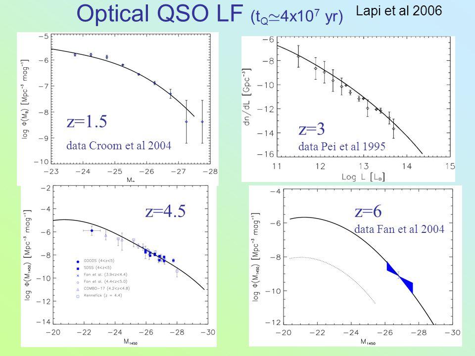 Optical QSO LF (t Q 4x10 7 yr) z=1.5 data Croom et al 2004 z=3 data Pei et al 1995 z=4.5z=6 data Fan et al 2004 Lapi et al 2006