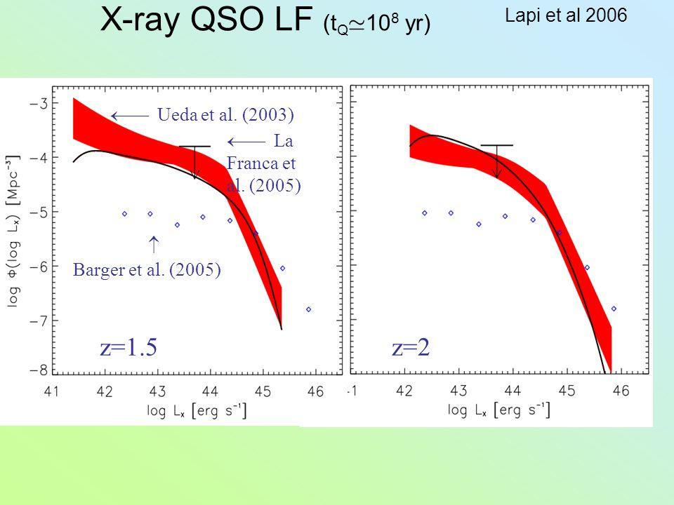 X-ray QSO LF (t Q ' 10 8 yr) z=1.5z=2  Barger et al. (2005)  Ueda et al. (2003)  La Franca et al. (2005) Lapi et al 2006