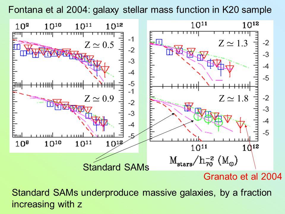 Z ' 0.5 Z ' 0.9 Z ' 1.3 Z ' 1.8 Fontana et al 2004: galaxy stellar mass function in K20 sample Standard SAMs Granato et al 2004 Standard SAMs underpro