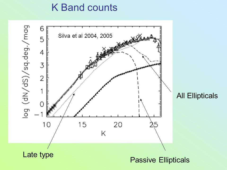 Passive Ellipticals All Ellipticals Late type Silva et al 2004, 2005 K Band counts
