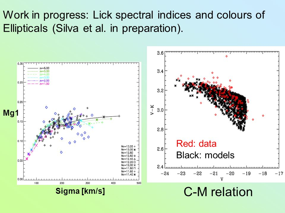Work in progress: Lick spectral indices and colours of Ellipticals (Silva et al. in preparation). Sigma [km/s] Mg1 Red: data Black: models C-M relatio