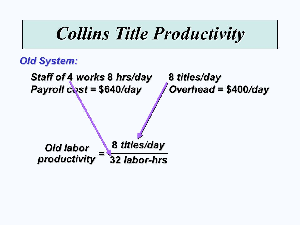 Collins Title Productivity Staff of 4 works 8 hrs/day 8 titles/day Payroll cost = $640/day Overhead = $400/day Old System: = Old labor productivity 8 titles/day 32 labor-hrs