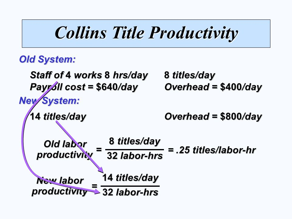 Collins Title Productivity Staff of 4 works 8 hrs/day 8 titles/day Payroll cost = $640/day Overhead = $400/day Old System: 14 titles/day Overhead = $800/day New System: 8 titles/day 32 labor-hrs = Old labor productivity = New labor productivity =.25 titles/labor-hr 14 titles/day 32 labor-hrs