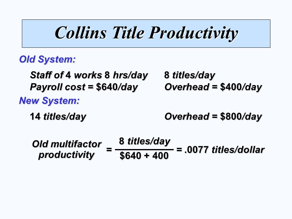 Collins Title Productivity Staff of 4 works 8 hrs/day 8 titles/day Payroll cost = $640/day Overhead = $400/day Old System: 14 titles/day Overhead = $800/day New System: 8 titles/day $640 + 400 = Old multifactor productivity =.0077 titles/dollar