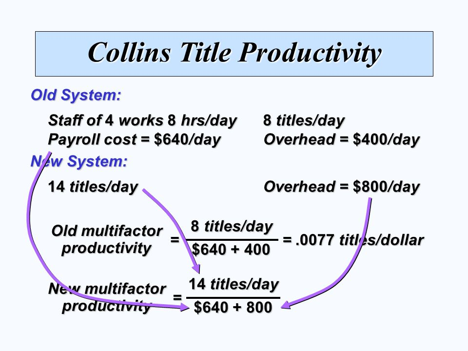 Collins Title Productivity Staff of 4 works 8 hrs/day 8 titles/day Payroll cost = $640/day Overhead = $400/day Old System: 14 titles/day Overhead = $800/day New System: 8 titles/day $640 + 400 = Old multifactor productivity = New multifactor productivity =.0077 titles/dollar 14 titles/day $640 + 800