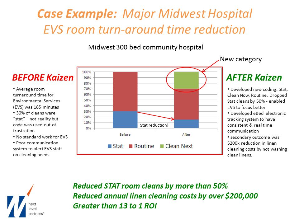 Case Example: Major Midwest Hospital EVS room turn-around time reduction Midwest 300 bed community hospital BEFORE KaizenAFTER Kaizen Average room turnaround time for Environmental Services (EVS) was 185 minutes 30% of cleans were stat – not reality but code was used out of frustration No standard work for EVS Poor communication system to alert EVS staff on cleaning needs Developed new coding: Stat, Clean Now, Routine.