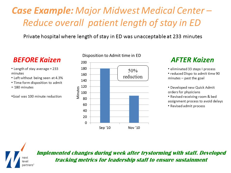 Case Example: Major Midwest Medical Center – Reduce overall patient length of stay in ED Private hospital where length of stay in ED was unacceptable at 233 minutes BEFORE KaizenAFTER Kaizen Length of stay average = 233 minutes Left without being seen at 4.3% Time form disposition to admit = 180 minutes Goal was 100 minute reduction eliminated 33 steps I process reduced Dispo to admit time 90 minutes – past the goal Developed new Quick Admit orders for physicians Revised receiving room & bed assignment process to avoid delays Revised admit process Implemented changes during week after trystorming with staff.