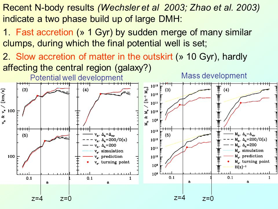 Recent N-body results (Wechsler et al 2003; Zhao et al. 2003) indicate a two phase build up of large DMH: 1. Fast accretion (» 1 Gyr) by sudden merge