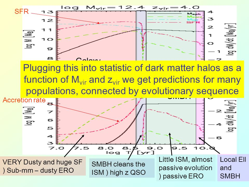 Galaxy SMBH Accretion rate SFR VERY Dusty and huge SF ) Sub-mm – dusty ERO SMBH cleans the ISM ) high z QSO Little ISM, almost passive evolution ) pas
