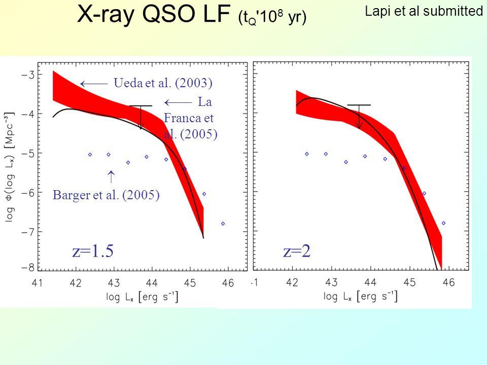 X-ray QSO LF (t Q 10 8 yr) z=1.5z=2  Barger et al.