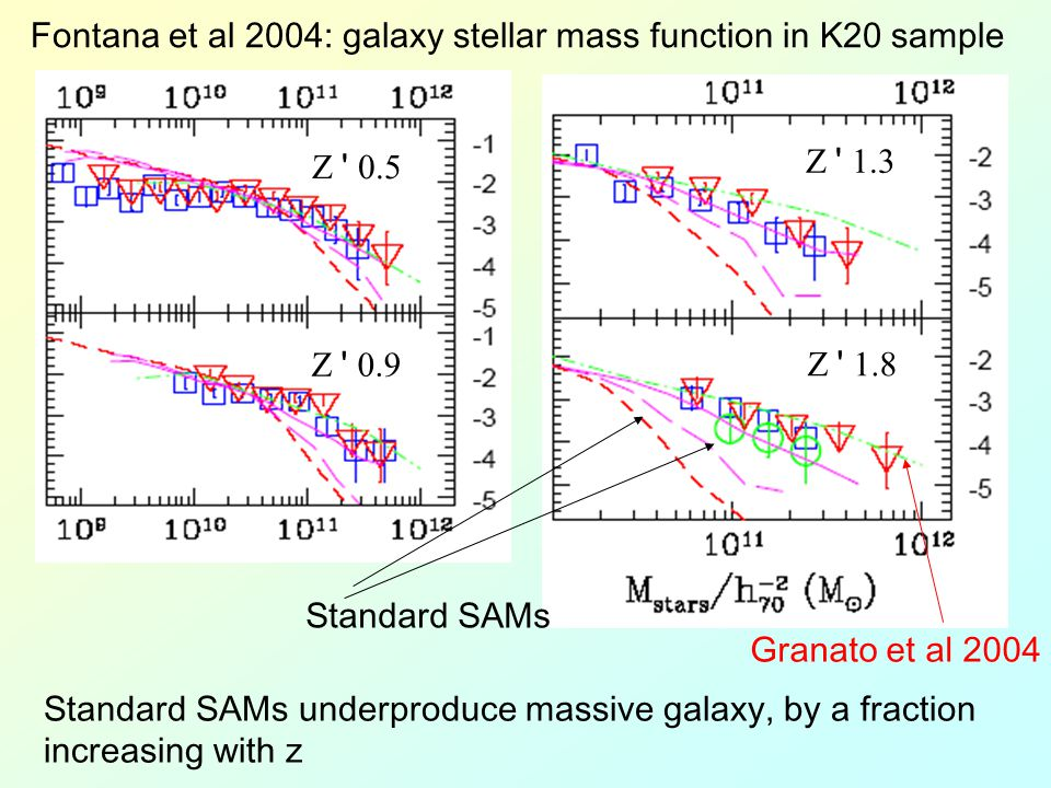 Z 0.5 Z 0.9 Z 1.3 Z 1.8 Fontana et al 2004: galaxy stellar mass function in K20 sample Standard SAMs Granato et al 2004 Standard SAMs underproduce massive galaxy, by a fraction increasing with z