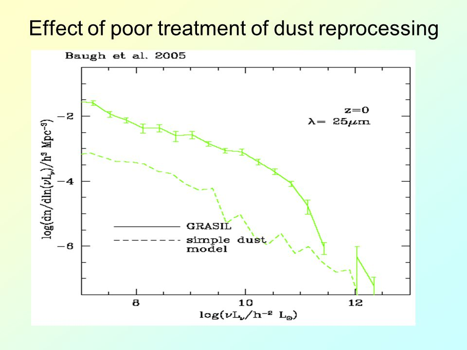 Effect of poor treatment of dust reprocessing