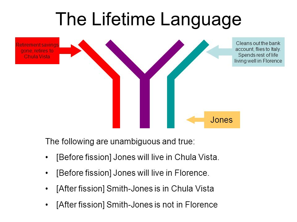 The Lifetime Language The following are unambiguous and true: [Before fission] Jones will live in Chula Vista.