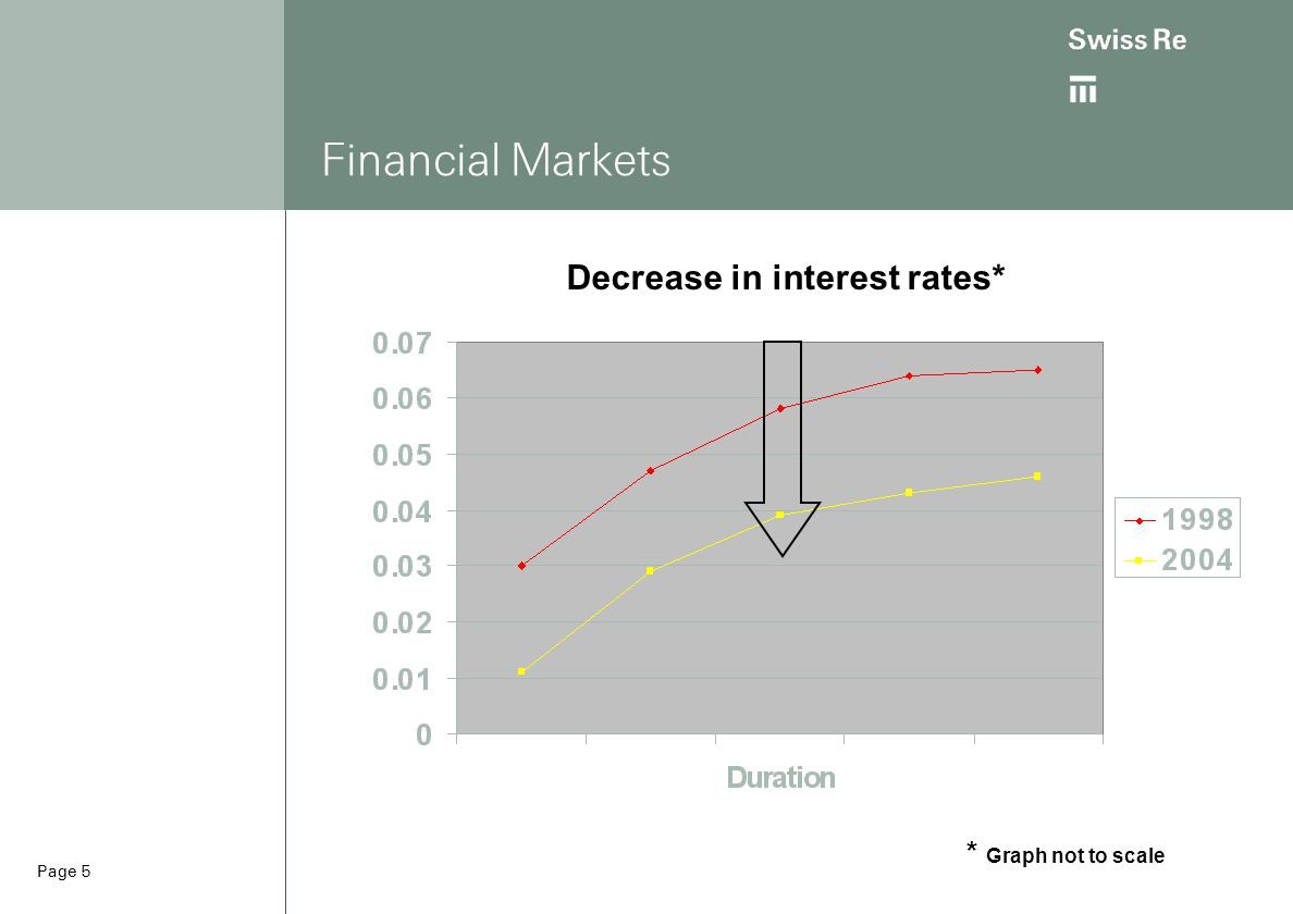 Page 5 Financial Markets Decrease in interest rates* * Graph not to scale