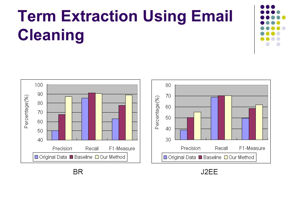 BRJ2EE Term Extraction Using Email Cleaning