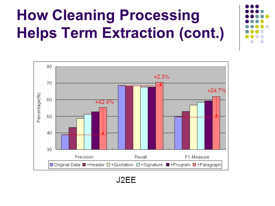 How Cleaning Processing Helps Term Extraction (cont.) +42.4% +2.3% +24.7% J2EE
