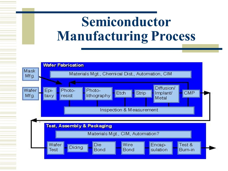 Fundamental Processing Steps 1.Silicon Manufacturing a) Czochralski method.
