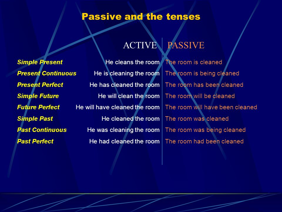 Passive and the tenses He cleans the room He is cleaning the room He has cleaned the room He will clean the room He will have cleaned the room He cleaned the room He was cleaning the room He had cleaned the room The room is cleaned The room is being cleaned The room has been cleaned The room will be cleaned The room will have been cleaned The room was cleaned The room was being cleaned The room had been cleaned ACTIVEPASSIVE Simple Present Present Continuous Present Perfect Simple Future Future Perfect Simple Past Past Continuous Past Perfect
