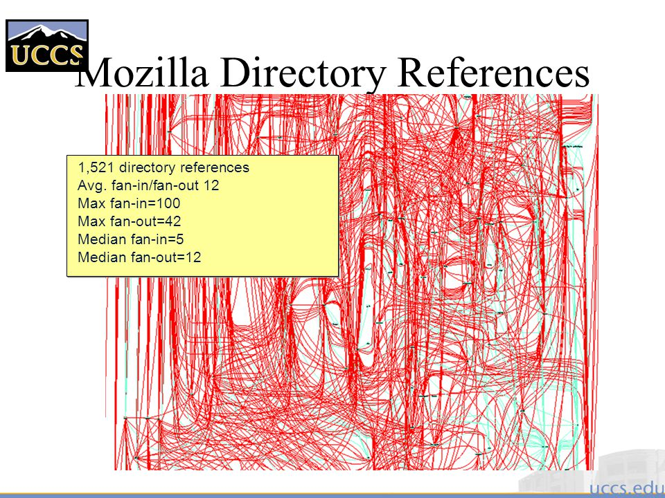 Mozilla Directory References 1,521 directory references Avg.