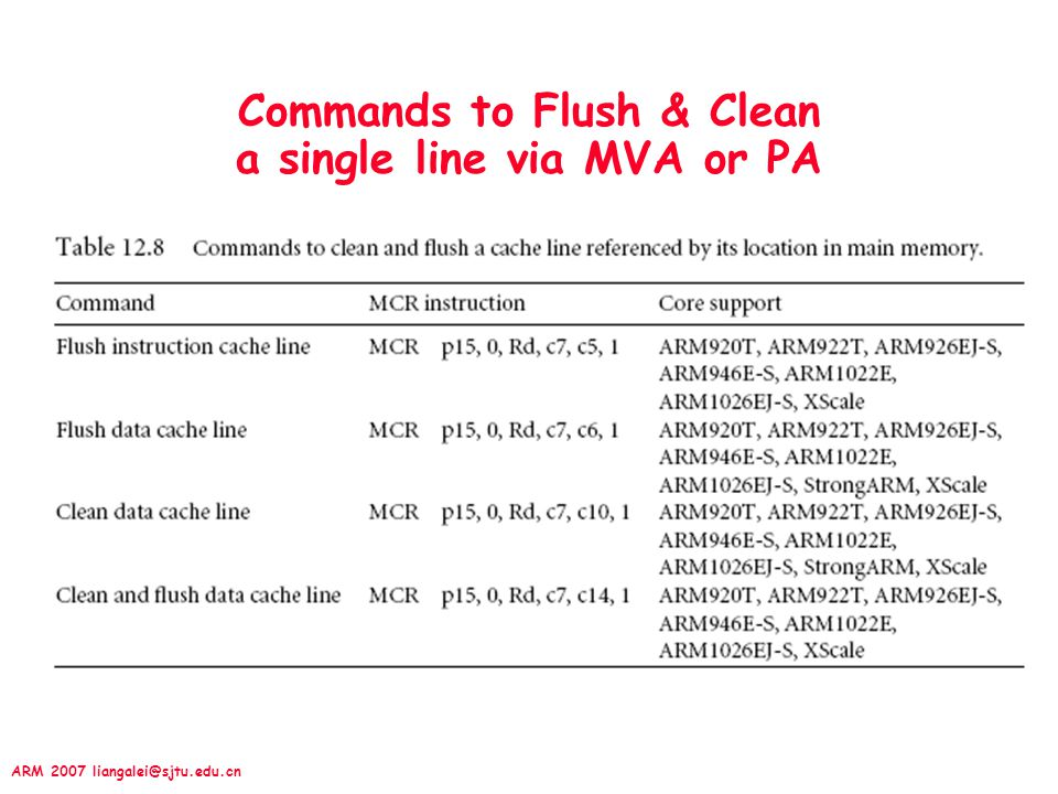 ARM 2007 liangalei@sjtu.edu.cn Commands to Flush & Clean a single line via MVA or PA