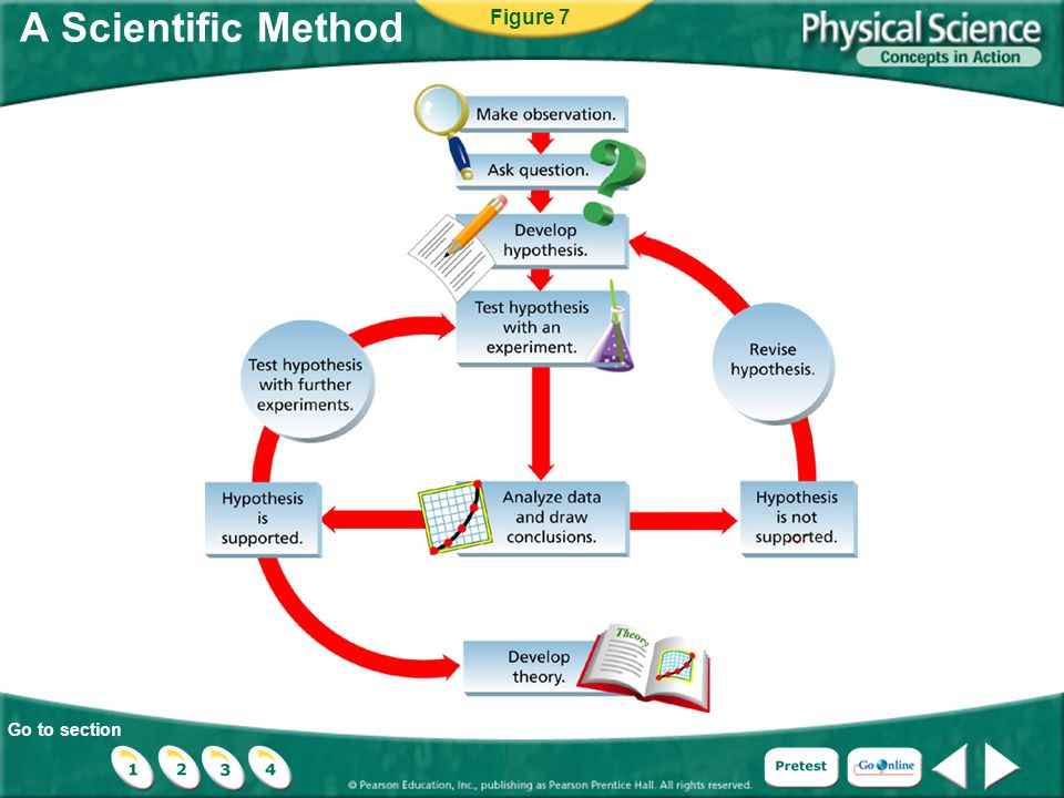 Go to section A Scientific Method Figure 7