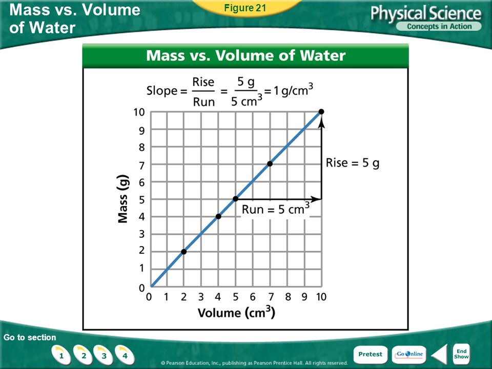 Go to section Mass vs. Volume of Water Figure 21