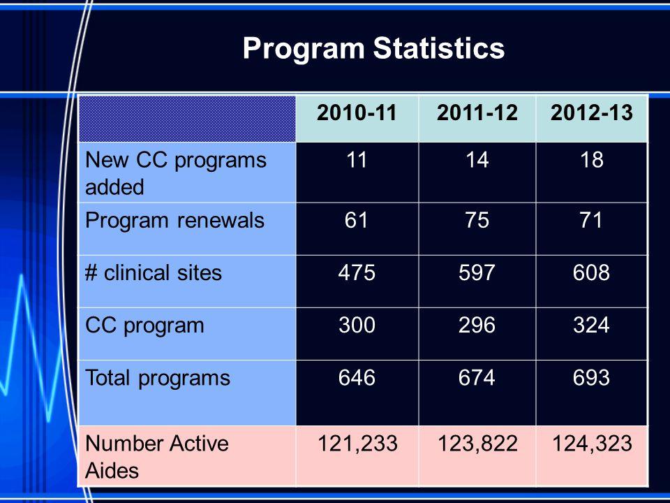 Program Statistics 2010-112011-122012-13 New CC programs added 111418 Program renewals617571 # clinical sites475597608 CC program300296324 Total progr