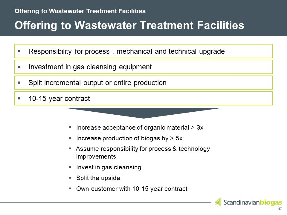 17 Offering to Wastewater Treatment Facilities  Responsibility for process-, mechanical and technical upgrade  Investment in gas cleansing equipment  Split incremental output or entire production  10-15 year contract  Increase acceptance of organic material > 3x  Increase production of biogas by > 5x  Assume responsibility for process & technology improvements  Invest in gas cleansing  Split the upside  Own customer with 10-15 year contract Offering to Wastewater Treatment Facilities