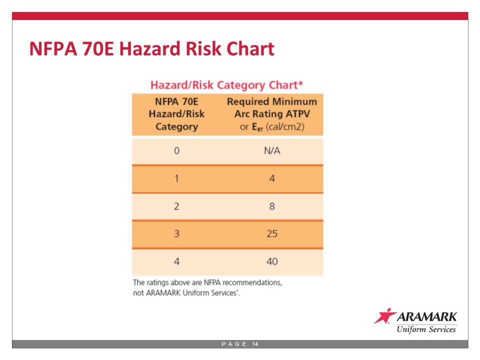 P A G E 14 NFPA 70E Hazard Risk Chart