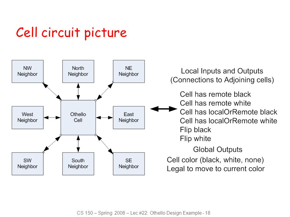 CS 150 – Spring 2008 – Lec #22: Othello Design Example - 18 Cell circuit picture