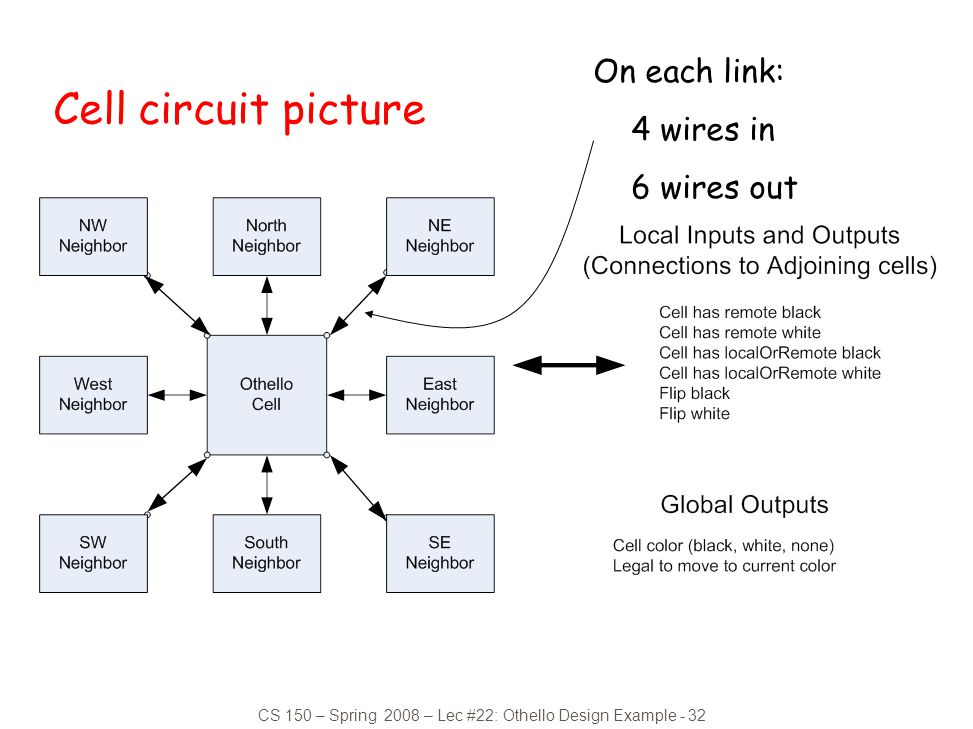 CS 150 – Spring 2008 – Lec #22: Othello Design Example - 32 Cell circuit picture On each link: 4 wires in 6 wires out