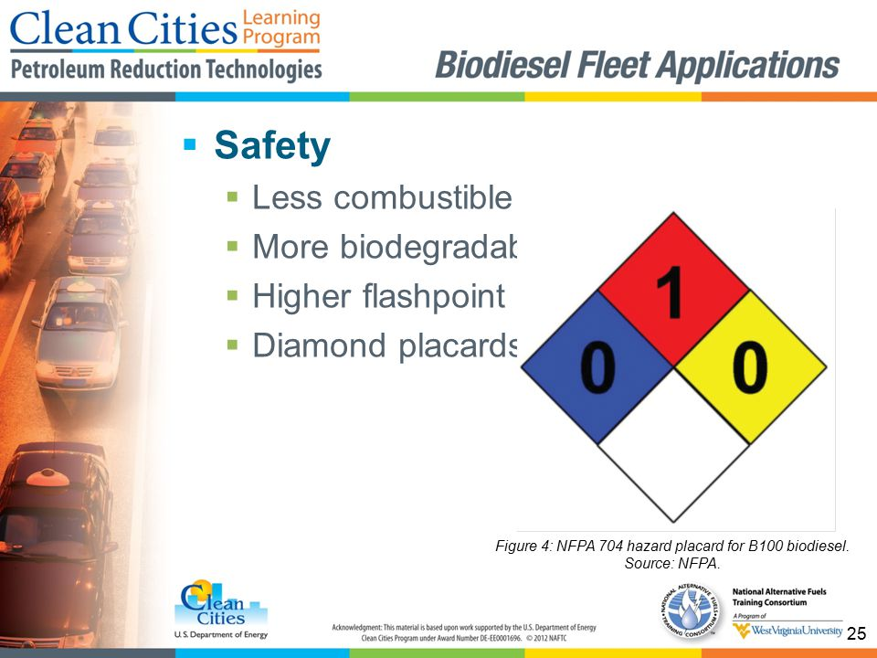 25  Safety  Less combustible  More biodegradable  Higher flashpoint  Diamond placards Figure 4: NFPA 704 hazard placard for B100 biodiesel.