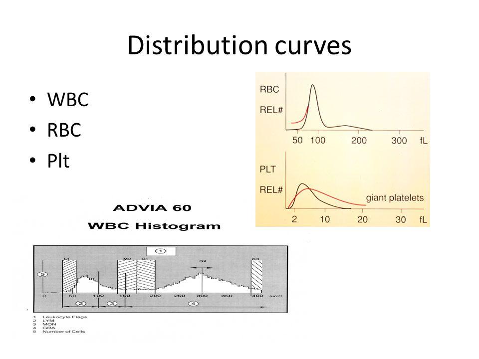Distribution curves WBC RBC Plt