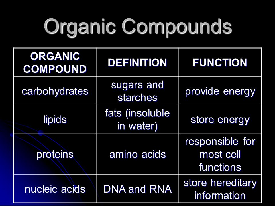Organic Compounds ORGANIC COMPOUND DEFINITIONFUNCTION carbohydrates sugars and starches provide energy lipids fats (insoluble in water) store energy p