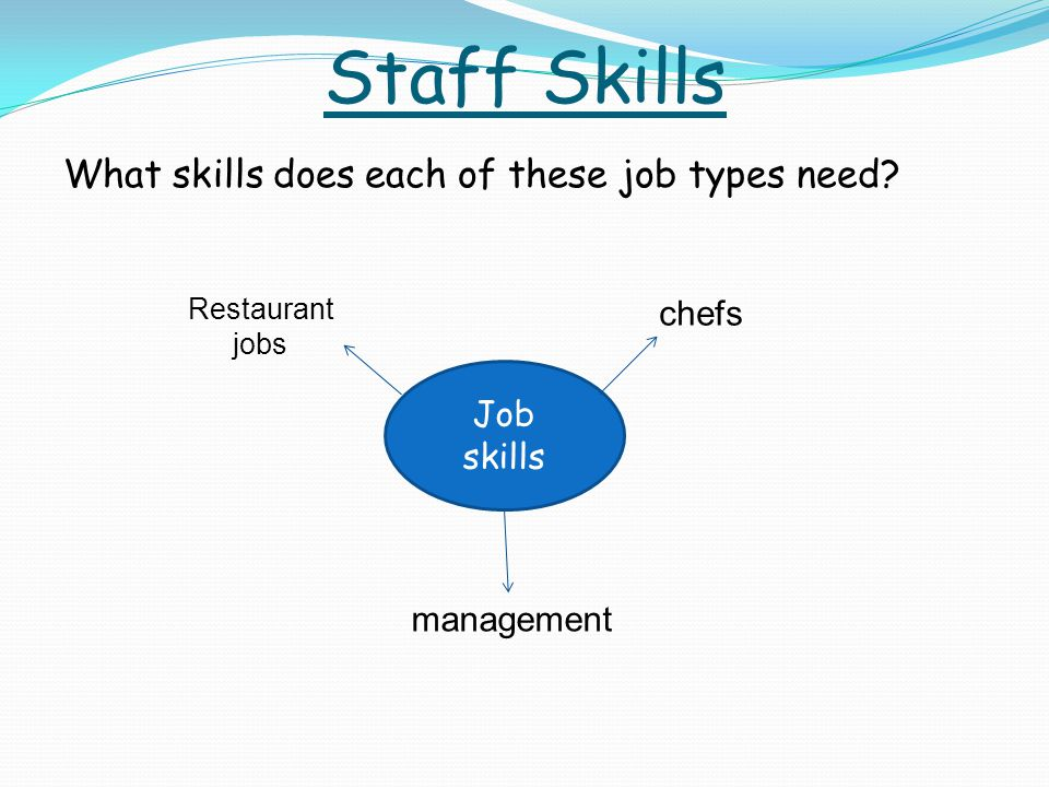 Staff Skills What skills does each of these job types need.