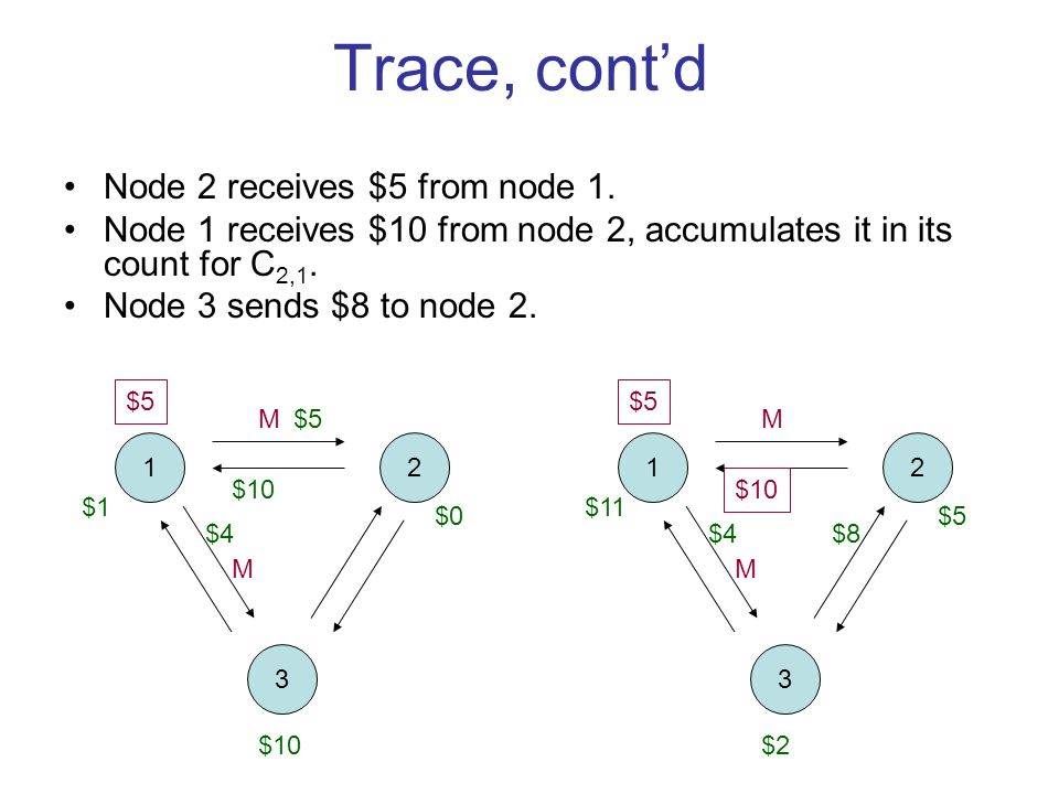 Trace, cont'd Node 2 receives $5 from node 1.