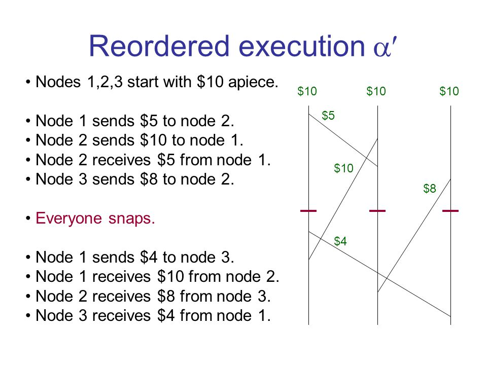 Reordered execution  Nodes 1,2,3 start with $10 apiece.
