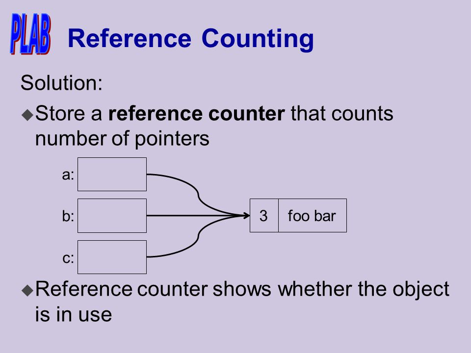 Reference Counting Solution: u Store a reference counter that counts number of pointers u Reference counter shows whether the object is in use a: b: c: 3 foo bar