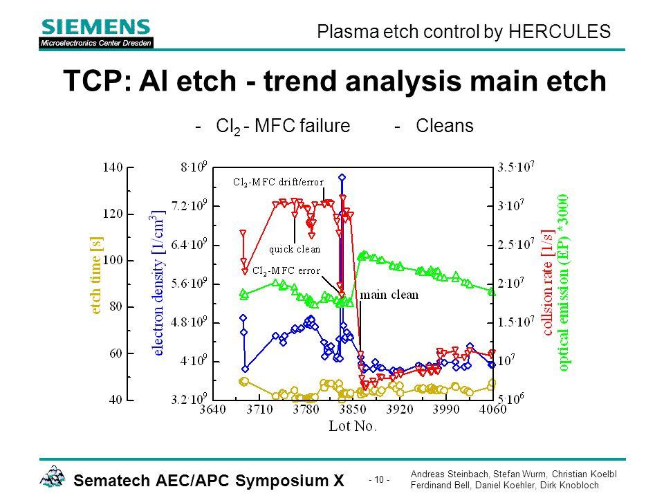 Andreas Steinbach, Stefan Wurm, Christian Koelbl Ferdinand Bell, Daniel Koehler, Dirk Knobloch Sematech AEC/APC Symposium X - 10 - Plasma etch control by HERCULES TCP: Al etch - trend analysis main etch -Cl 2 - MFC failure- Cleans